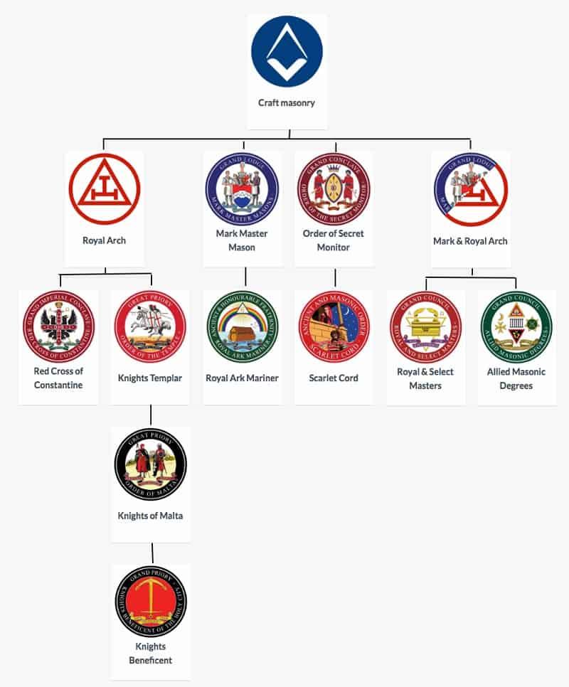 Progressive Orders family tree