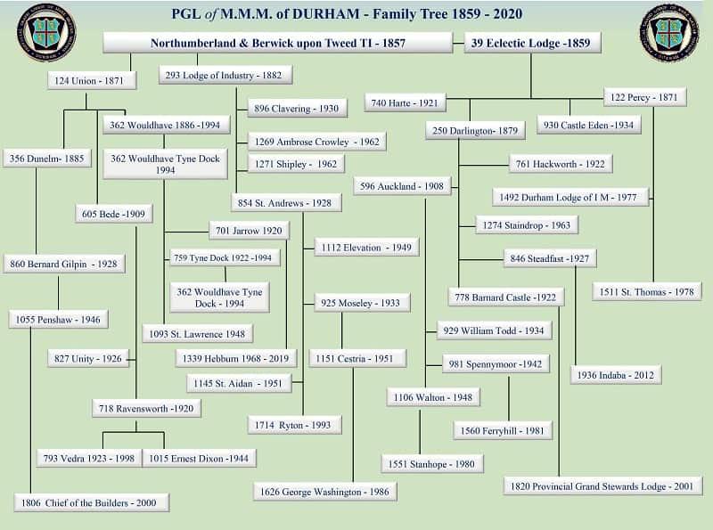 Durham Mark Lodges family tree